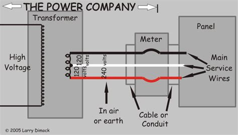 diagram of utility s service up to weatherhead or meter