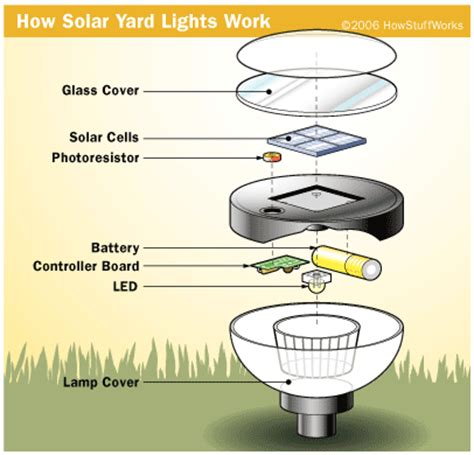How Do Solar Lights Work At Sunny Solar Light Gardensolar Yard Lights Solar Powered