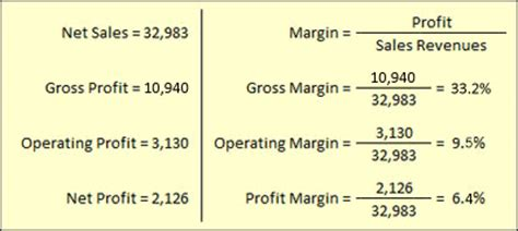 Net Credit Margin Formula Sales Revenues Explained In Accounting Planning Budgeting