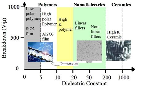 polymer capacitor dielectric polymer based nanodielectric composites intechopen
