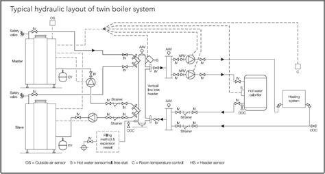 design low loss header low loss headers cfs consolidated fire steam
