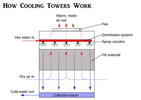 how do tower fans work water air cooler wiring diagram 31 wiring diagram images