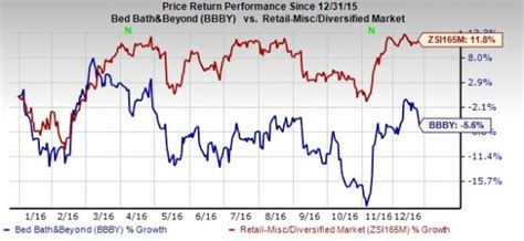 bed bath beyond bbby lags q3 earnings stock