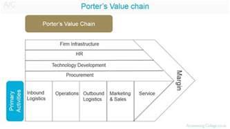 porter s value chain