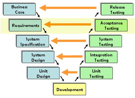 factory pattern unit testing what is user acceptance testing uat