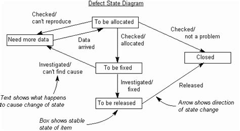 state transition diagram tool state transition diagram