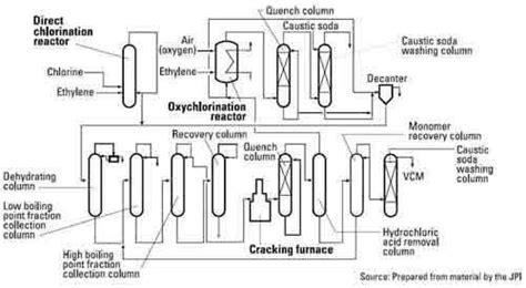Ethyl Vinyl Acetate Vs Polypropylene - vinyl chloride monomer vcm pvc