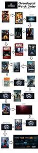 marvel cinematic universe in chronological order