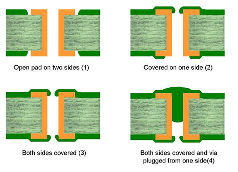 pads layout via definition solder mask technology shipco circuits