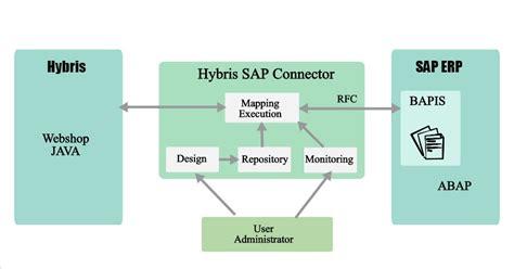 sap hybris tutorial sap hybris training in bangalore
