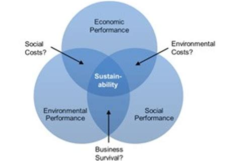 Mba Sustainability Supply Chain by Sustainable Supply Chain Management And Your Company