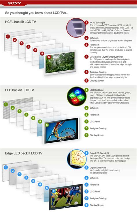 Tv Lcd Vs Led the difference between lcd and led tvs geeky gadgets