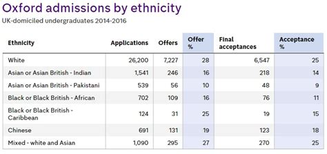 Cambridge Acceptance Rate Mba by Factcheck Why Do So Few Black Students Go To Oxbridge