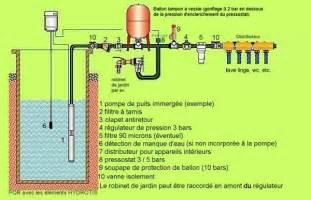 Pompe De Puits Automatique