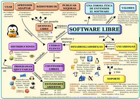 enciclopedia la enciclopedia libre archivo mapa conceptual software libre svg la enciclopedia libre