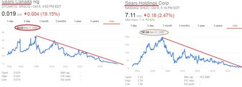 cool stock price shld stock quote cool sears holdings price history shld