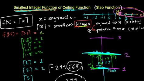 Functions Of Ceiling by Smallest Integer Function Ceiling Function Step Function