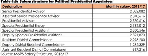 average wage uganda list uganda s top earning gov t officials chimpreports