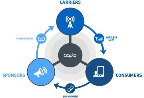 ecommerce ecosystem diagram ecosystemdiagram