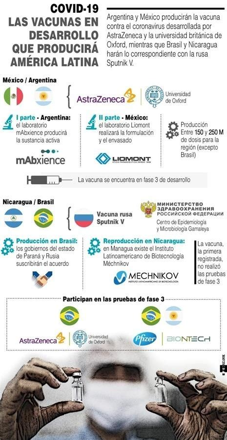 los paises latinoamericanos  estan en la carrera por
