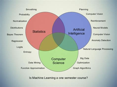 learning for computer vision expert techniques to advanced neural networks using tensorflow and keras books introduction to machine learning with scikit learn