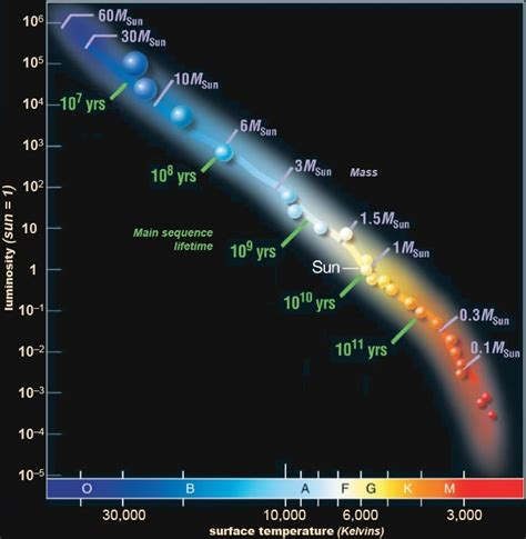 spectral classification  stars