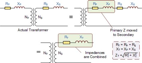 transformer impedance explained transformer loading and on load phasor diagrams