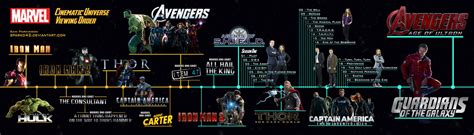 film marvel timeline mcu viewing order timeline old version by sparko42 on