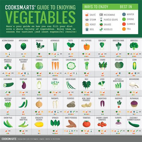 cooking infographic 25 food cooking infographics that ll make your life