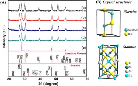 xrd pattern simulation colloidal synthesis of wurtzite cu2cosns4 nanocrystals and
