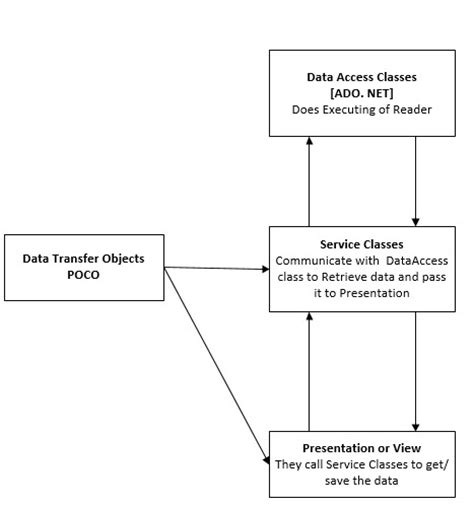 design pattern net framework asp net design pattern when using entity framework