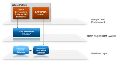 get started with the abap development tools for sap