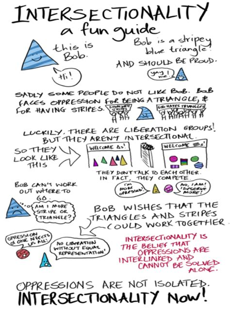 inter sectionality a beginner s guide to intersectionality