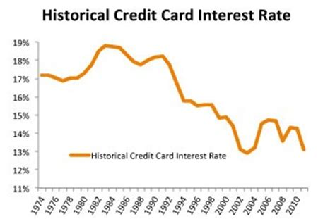 Sle Credit Card Rate Historical Credit Card Interest Rates Nerdwallet
