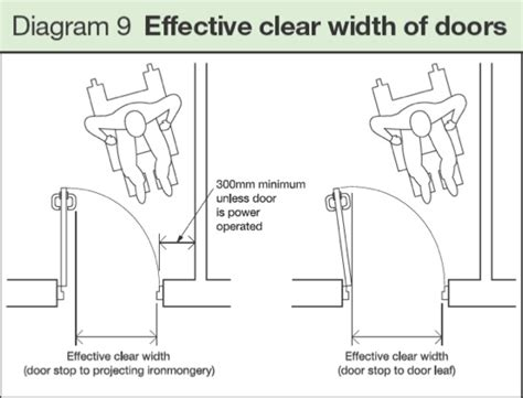 dda compliant door widths