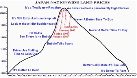 Japaneese Buble real estate the bargain of a lifetime