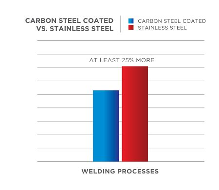 carbon stainless steel difference between carbon steel and stainless steel