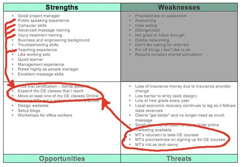 swot analysis manage to your strengths therapy world