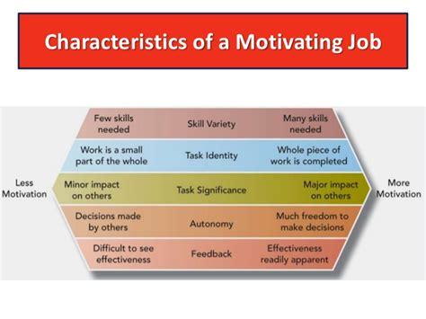elements job design and job characteristics grodno strategic employee selection employee motivation