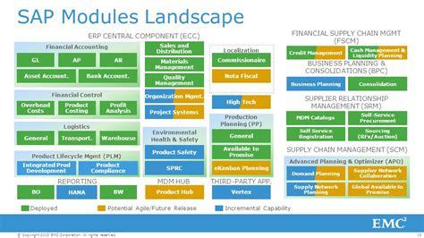 sap erp modules diagram erp landscape beatiful landscape