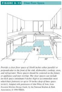 Kitchen Island Space Requirements bathroom design guide amp specifications