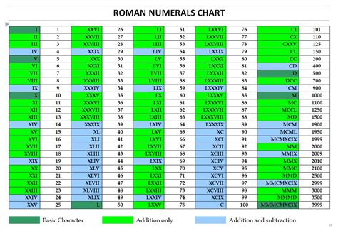 numeral chart template numerals chart