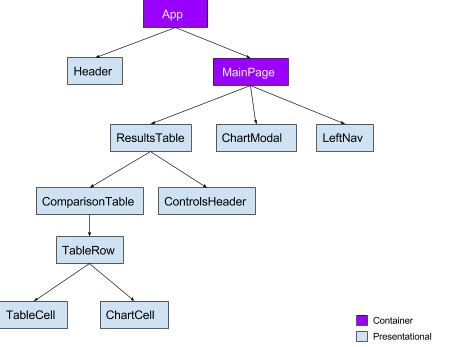 Refactoring Components For Redux Performance Yahoo Engineering React Component Template