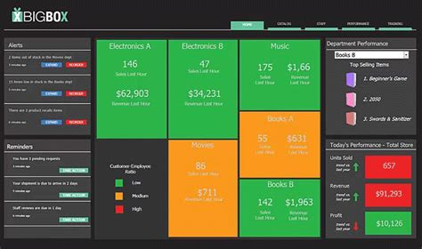 microstrategy templates business intelligence dashboards and bi scorecards