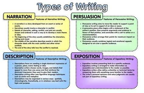 different kinds of essay and their meaning college paper help