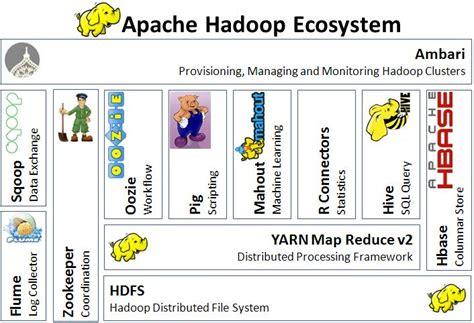 hadoop ecosystem diagram hadoop ecosystem overview the big data