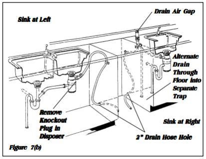 unconventional dishwasher installation questions