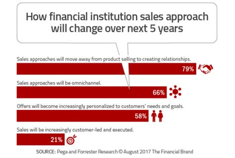 Financial Sales by Banking Desperately Needs A Relationship Based Selling Strategy Bankers Equipment Services