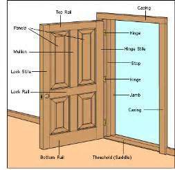 Repair Exterior Door Jamb R 233 Paration De Jambages De Portes Ext 233 Rieures Int 233 Rieur Et Ext 233 Rieur Portes Design