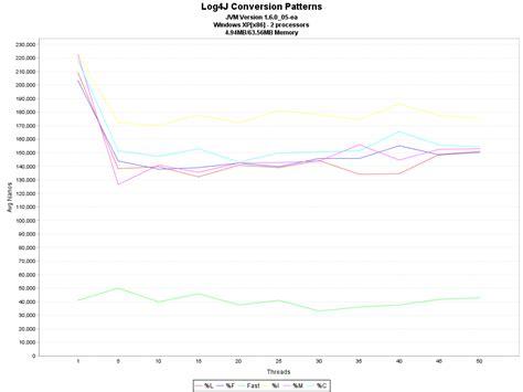 log4j pattern line number log4j conversion patterns and overhead spyros log